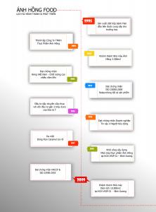 timeline-anhhongfood-gradient